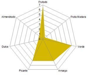Perfil Organoléptico Estepa Virgen, aceite de oliva virgen extra, amparado bajo la DO Estepa