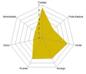 Perfil organoléico Oleoestepa Hojiblanca, aceite de oliva virgen extra