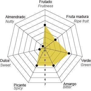 perfil egregio ecológico