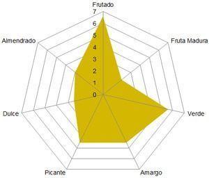 Perfil organoléico Oleoestepa Selección, aceite de oliva virgen extra amparado bajo la DOP Estepa
